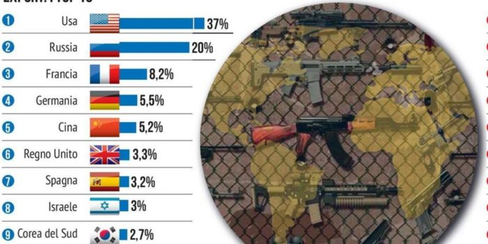 Il Covid non disarma il mondo: nel 2020 record di spese militari